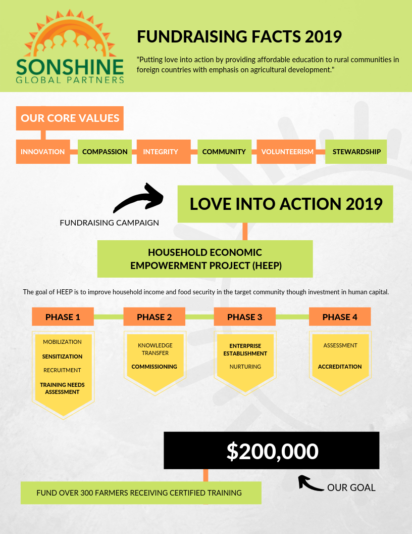 Fundraising Facts 2019